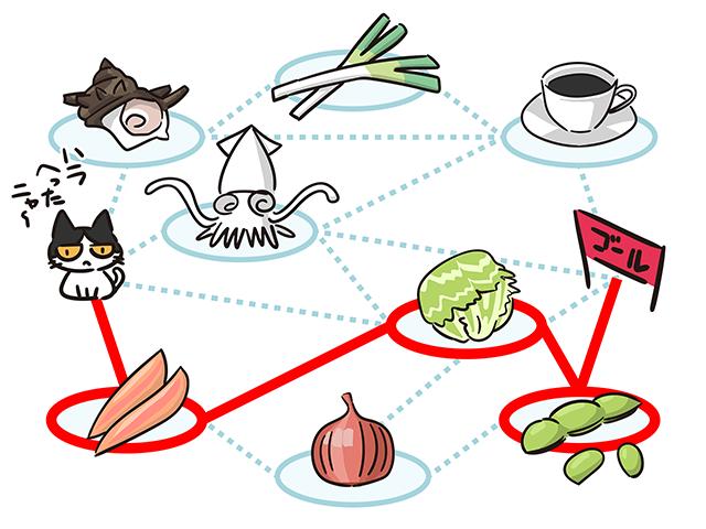 【猫クイズ-第27問】安全なエサをすべて食べながらゴールを目指せ!